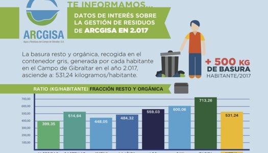 Arcgisa inicia una campaña informativa sobre la gestión de residuos