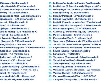 Rankings de propiedades